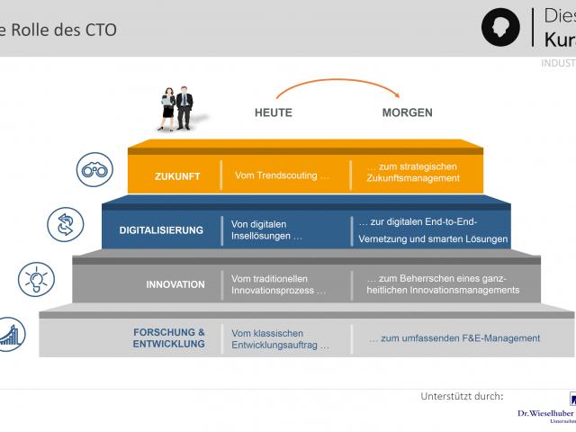 Industrierat Strategie & Organisation laden zum Erfahrungsaustausch bei Wacker Neuson